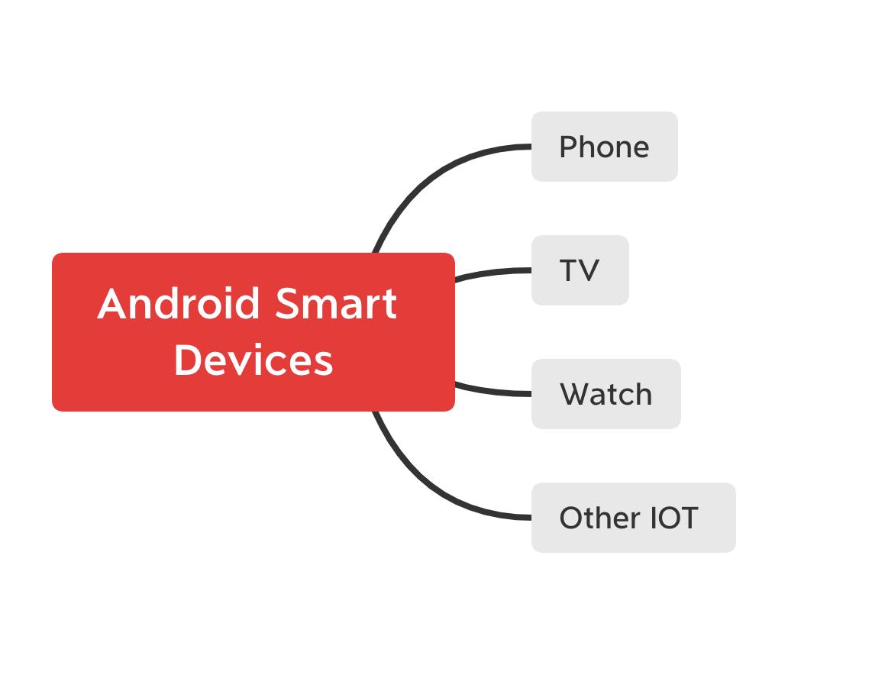 Android 智能设备特点