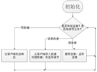 图(2-13)普通服务器工作流程