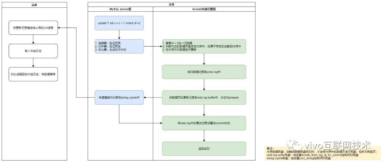 MySQL 的 crash-safe 原理解析