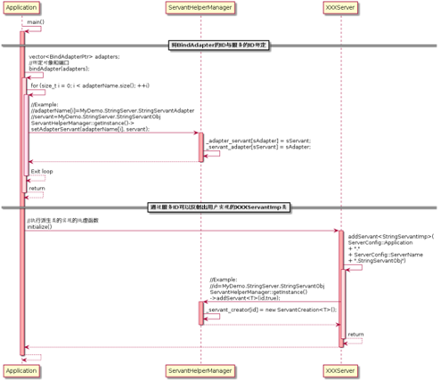 图(2-8)通过ServantHelperManager关联BindAdapter与服务Servant