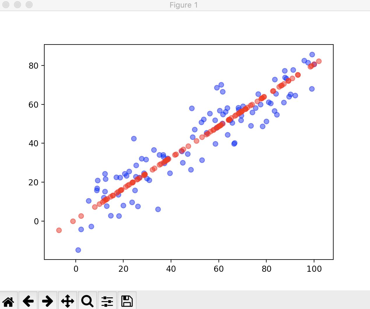 机器学习算法整理(二)