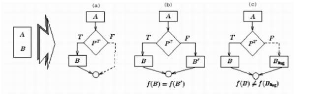 圖6 增加混淆控制的三種方式