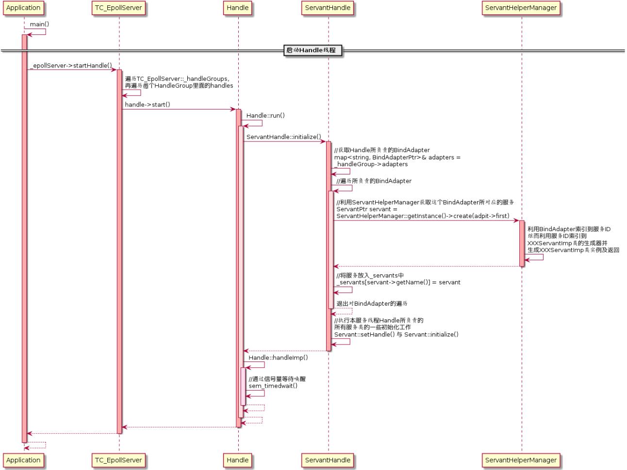 图(2-12)启动Handle业务线程
