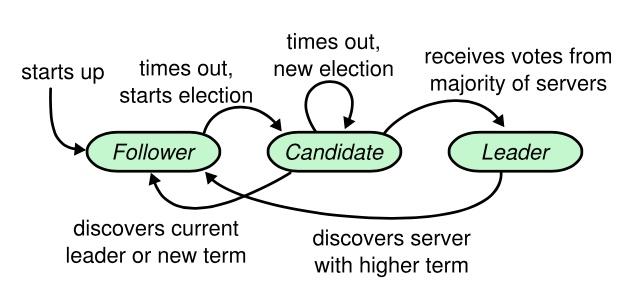 Raft 算法在分布式存储系统 Curve 中的实践