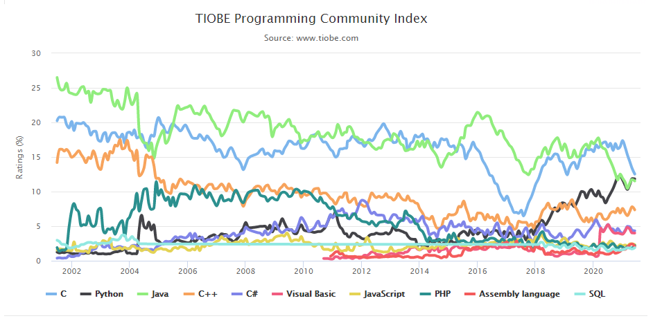 TIOBE 6 月榜单:新增 logo,Python 距离榜一越来越近