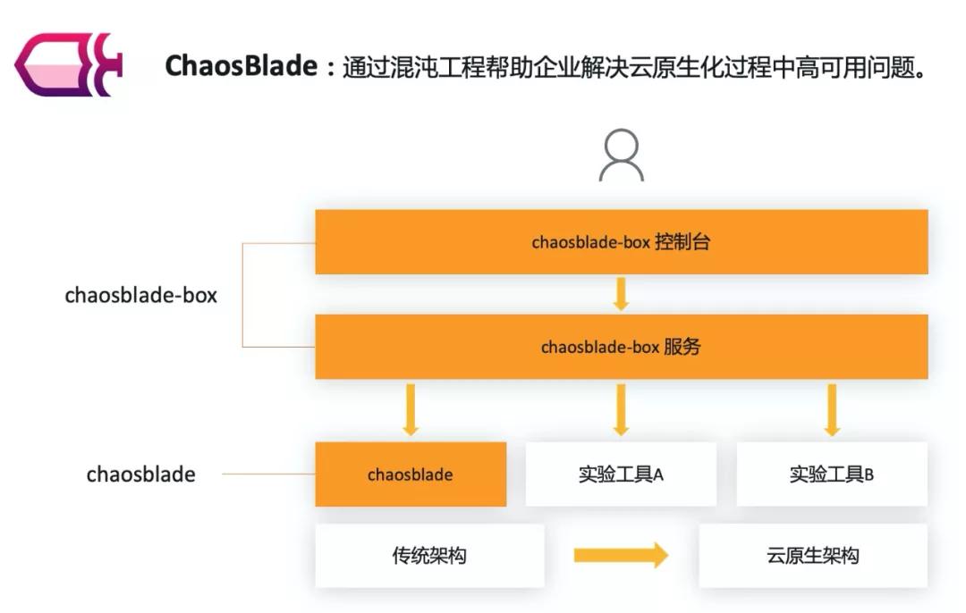 官宣:恭喜 ChaosBlade 项目进入 CNCF Sandbox