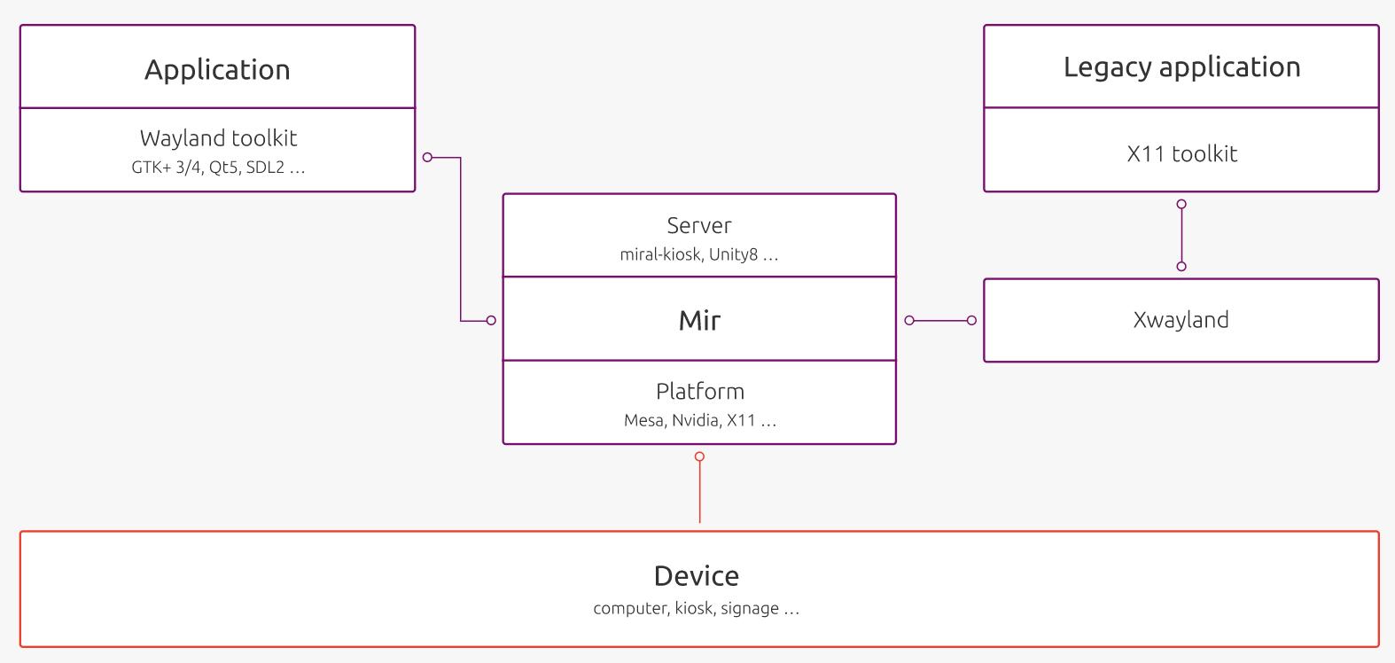 Mir 2.0 发布,Ubuntu 显示服务器