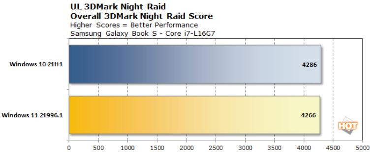 测试:Windows 11 提升了 big.LITTLE x86 CPU 的性能