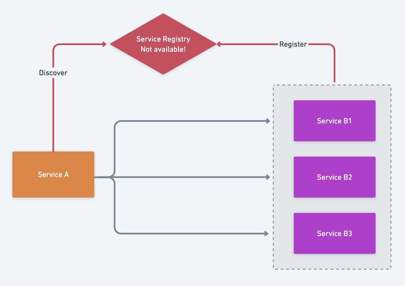 服务注册与发现的原理和实现(图4)