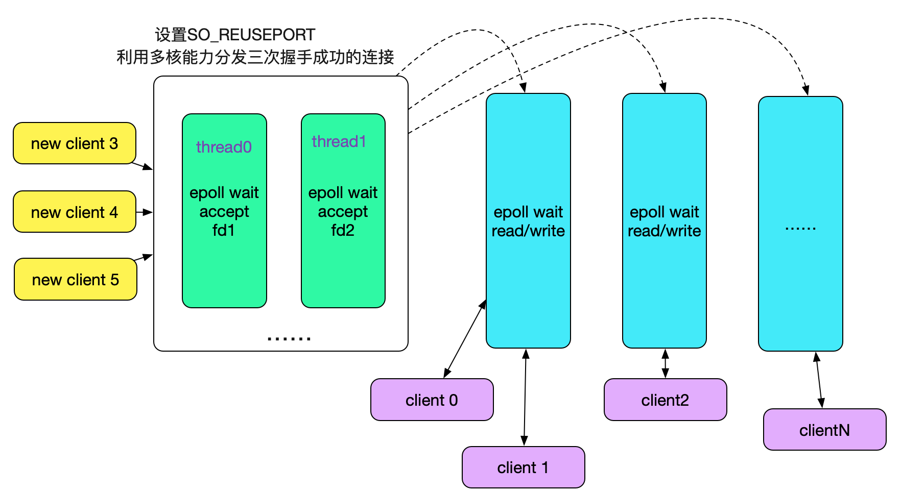 up d8005808a80d033da48b7618654ed3211a3 - 从Linux源码看Socket(TCP)的bind