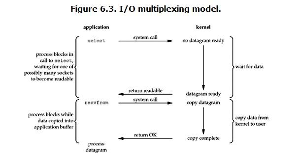 multiplexing-io