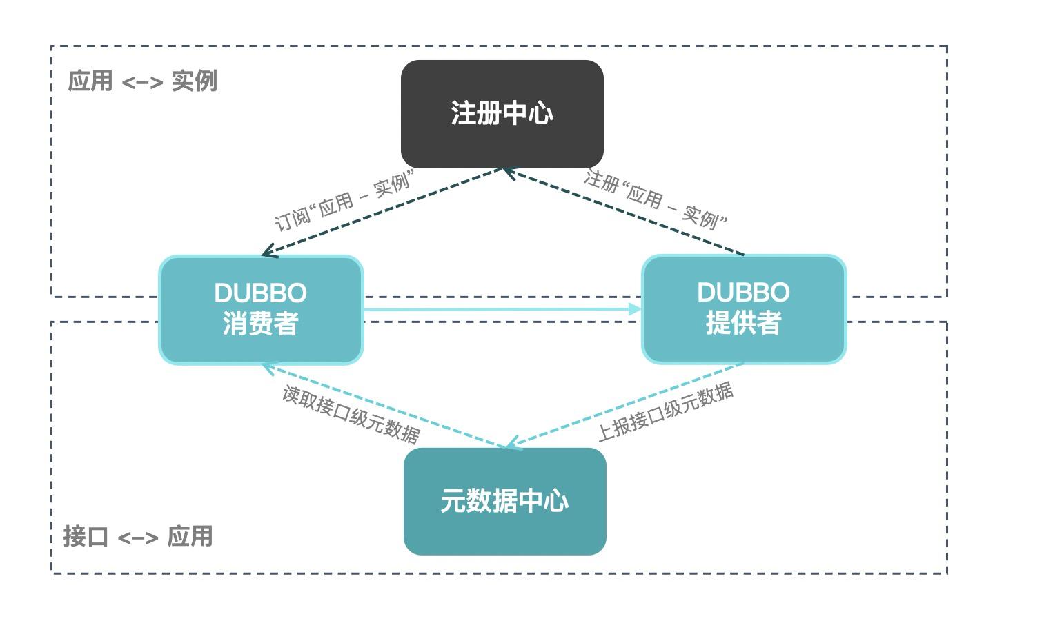 应用级注册模型
