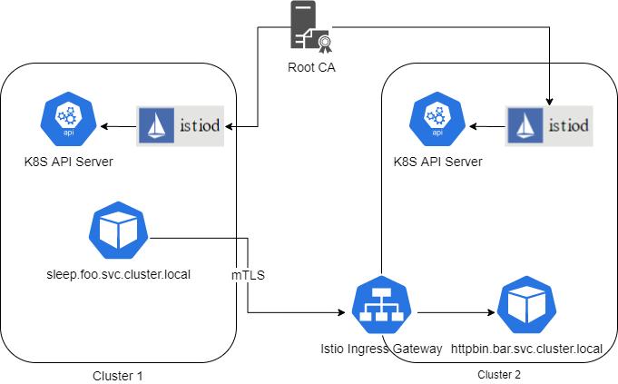 如何使用Istio 1.6管理多集群中的微服务?