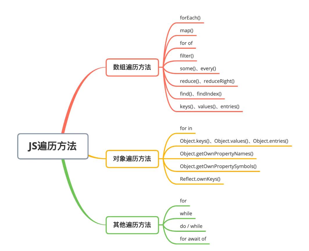 24个 JavaScript 循环遍历方法,你都知道吗? 新闻 第1张