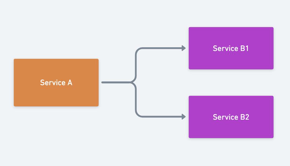 服务注册与发现的原理和实现(图5)