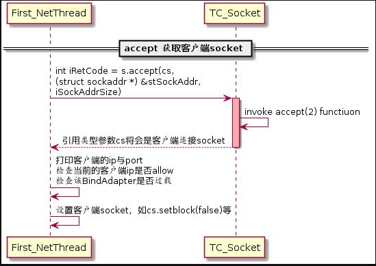 图(2-17)accept客户端