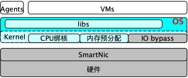 腾讯 TencentOS 十年云原生的迭代演进之路