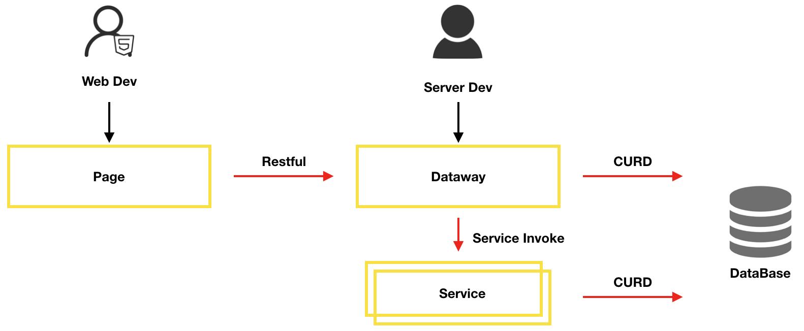 Dataway 4.2.0 发布,全面支持各类数据库,各类型 SQL 语句,支持 nacos