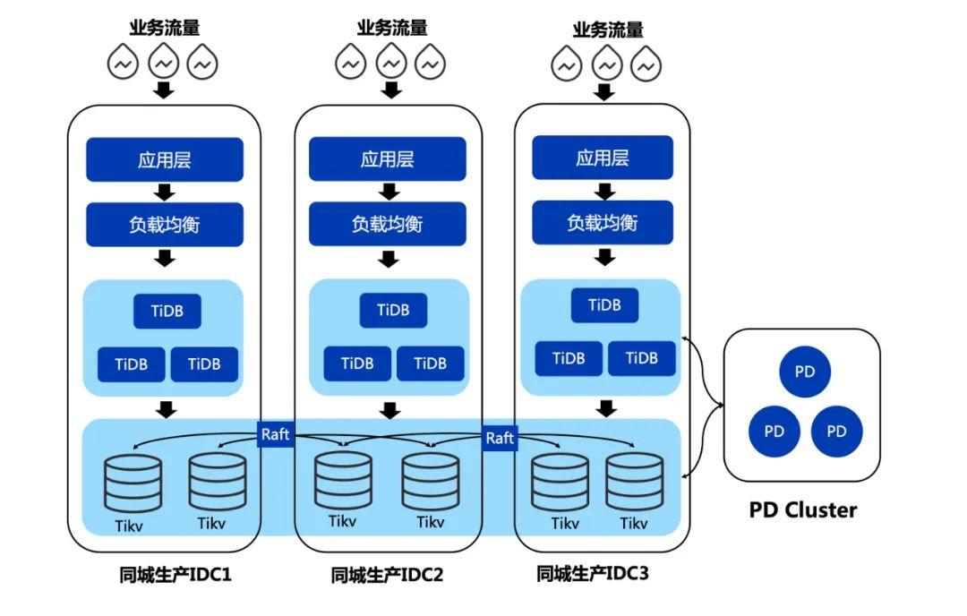 微众 TiDB 部署架构图