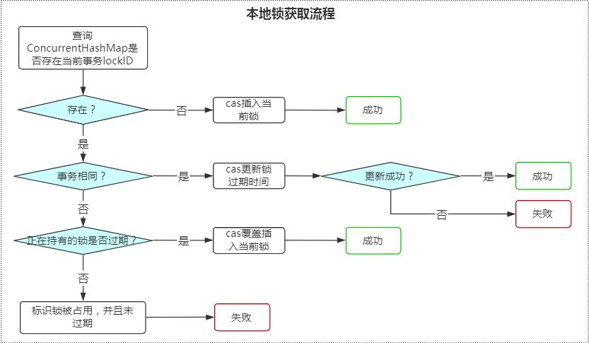 图解Janusgraph系列-并发安全:锁机制(本地锁+分布式锁)分析                                                 原