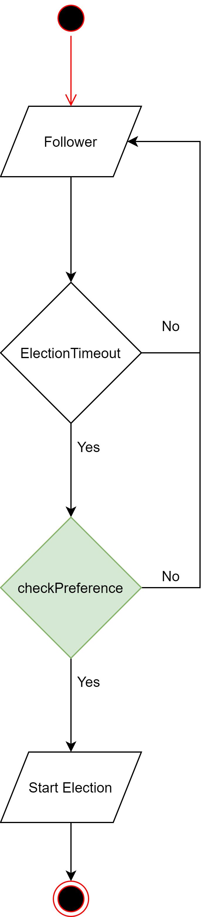 深入解析 Raft 模块在 ZNBase 中的优化改造(下)
